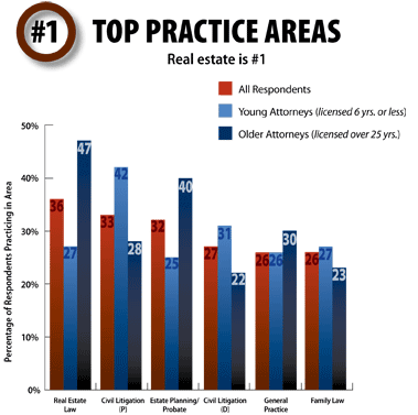 #1 Top Practice Areas, click to view as a PDF