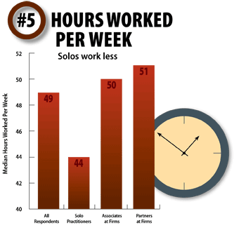 #5 Hours Worked Per Week, click to view as a PDF