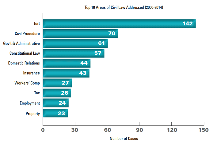 Top 10 Areas of Civil Law Addressed (2000-2014), click to view as a PDF